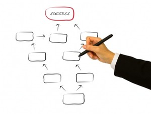 Hand zeichnet mit dem Stift ein Flussdiagramm,  das zu einem mit 'Success' beschriebenen Kästchen führt